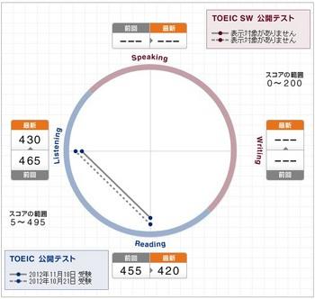 TOEIC20121118hikaku.jpg