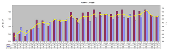 TOEIC Score 20151115.png